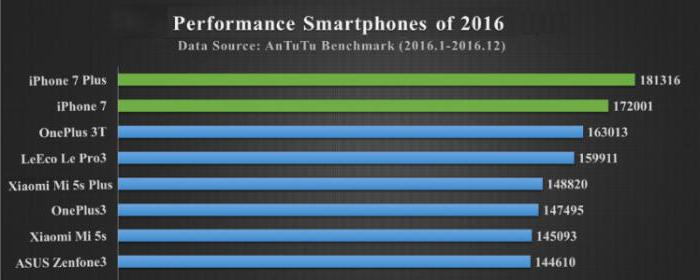 The most powerful smartphone in the world 2016