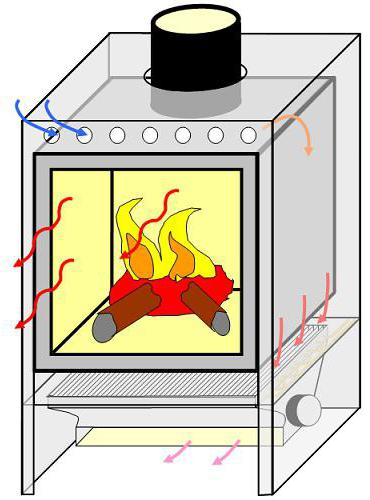 stove fireplace with water heating do it yourself