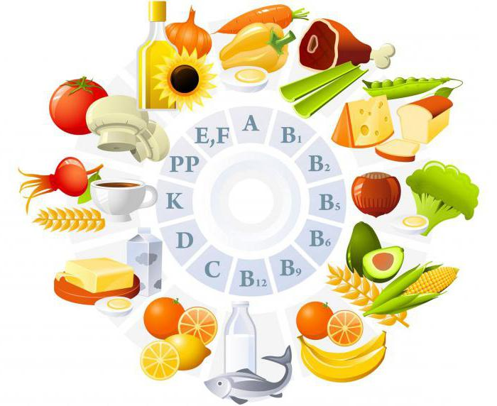 vitamin rating