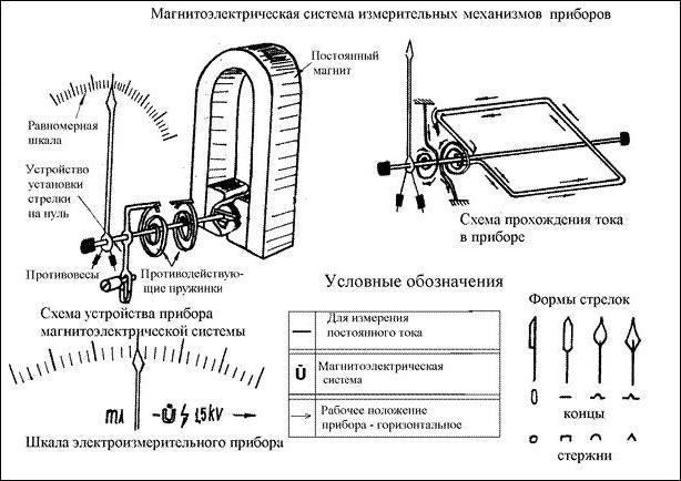 Основные электроизмерительные приборы