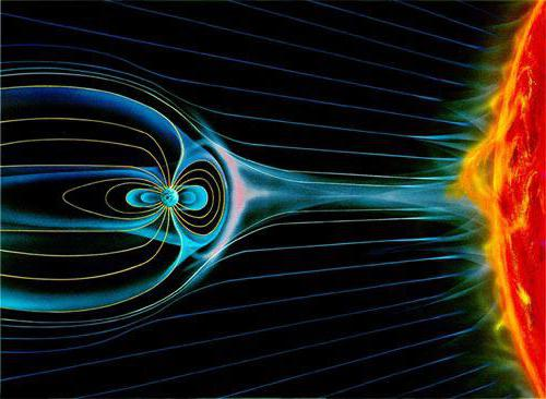 magnetic field created by moving electric charges