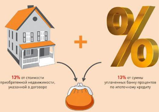 имущественный налоговый вычет по процентам ипотеки