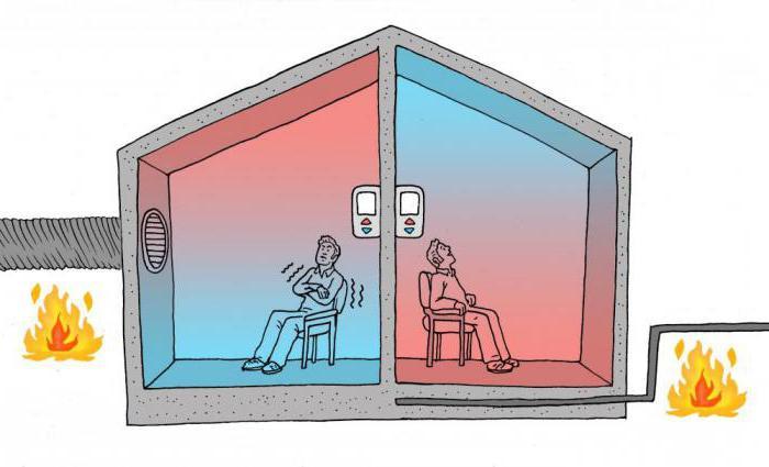 Теплые полы терморегулятор