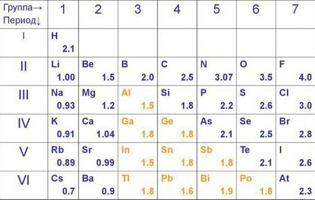 electronegativity of chemical elements