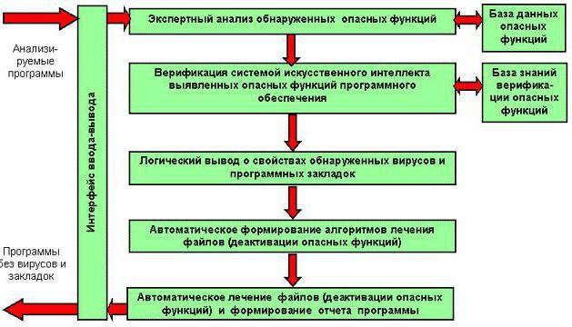 antivirus basic concepts