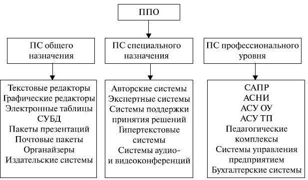 application software assignment