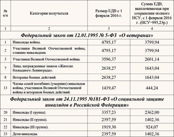 зависимости состава льготы ветеранам боевых действий московская область зимней рыбалки отводил