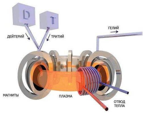 Холодный ядерный синтез схема фото 480