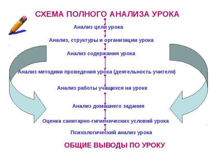 Анализ урока по фгос образец