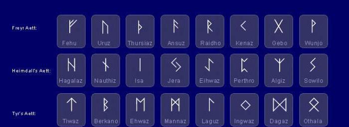 Значения рунических символов