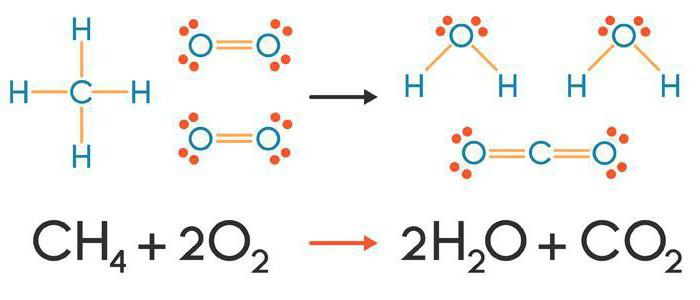 make up the equation of reactions characterizing chemical