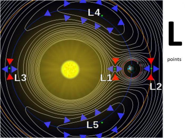 Lagrangian ground moon points