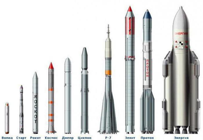 a history and the future of liquid fuel rockets