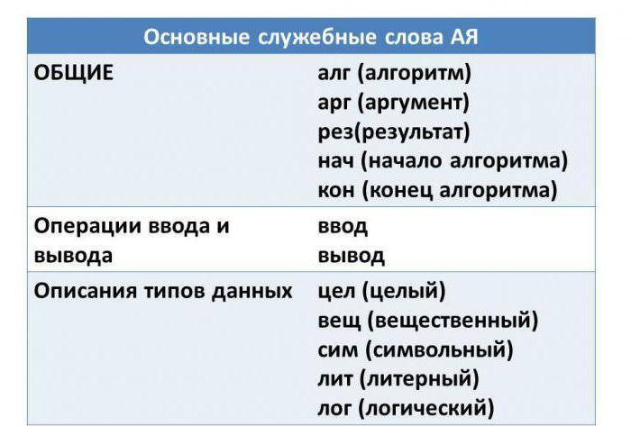 nts in algorithmic language
