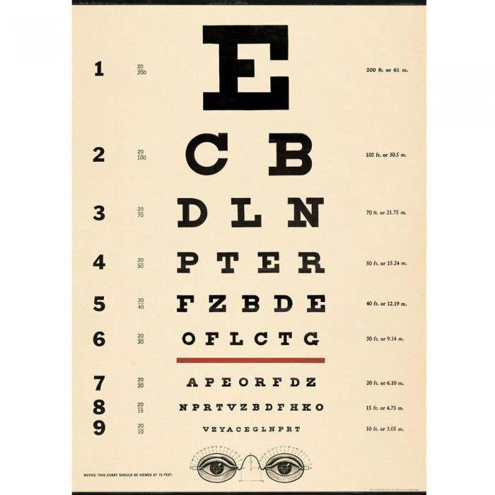 зрение минус как видит человек