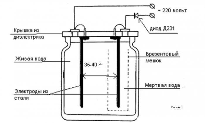 Схема изготовление живой воды