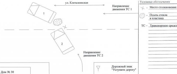 процедура оформления дтп