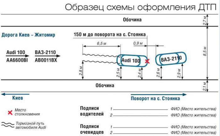 порядок оформления дтп по европротоколу