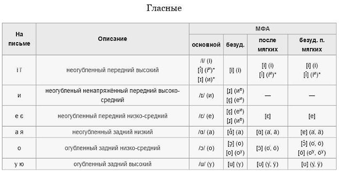 how many vowels in the Ukrainian alphabet