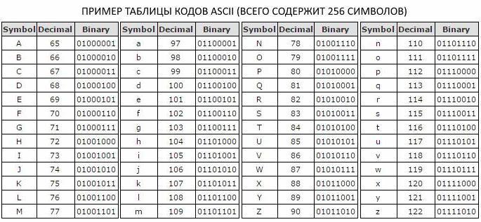 мощность алфавита 256