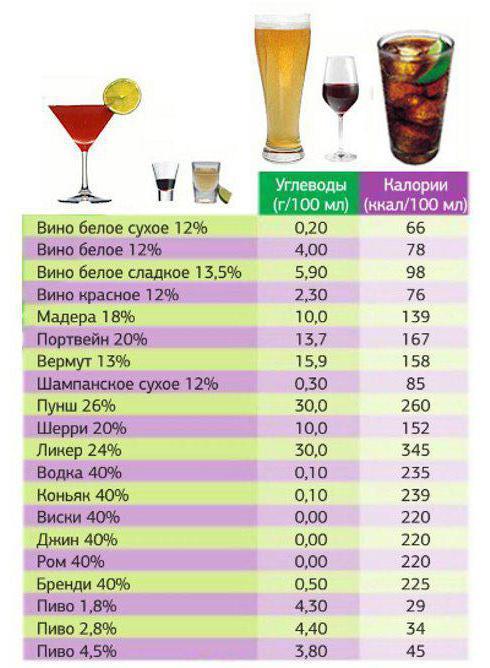 Сколько оборотов в шампанском