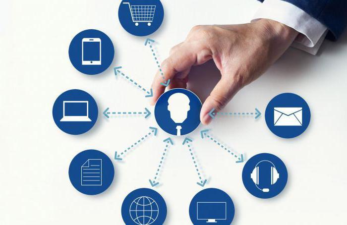 интегрируемые маркетинговые коммуникации