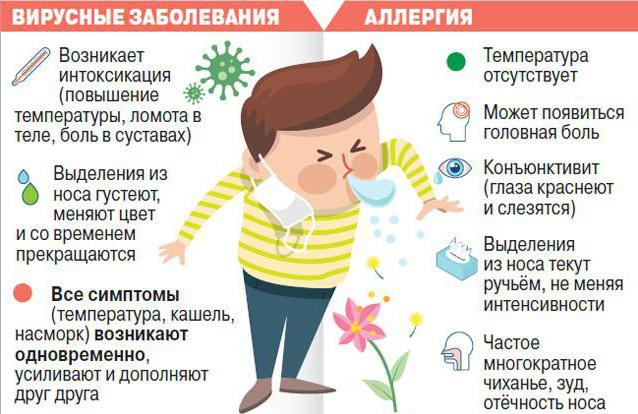 how to distinguish allergies from colds
