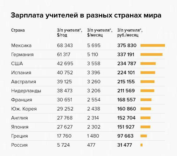 Изображение - Сколько в месяц зарабатывают учителя начальных классов 1960214