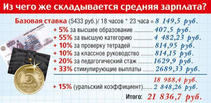 Изображение - Сколько в месяц зарабатывают учителя начальных классов 1960219