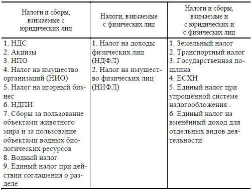 физических в таблицах лиц статус