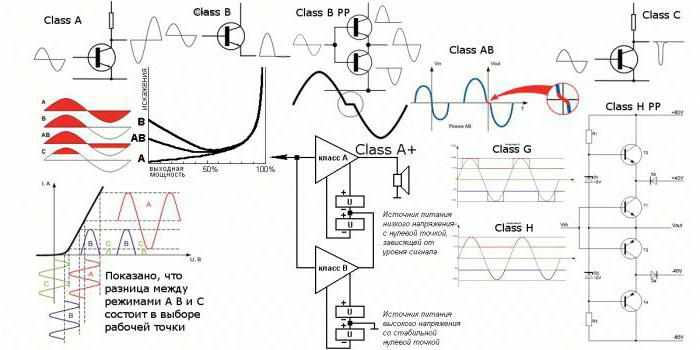 transistor amplifier circuit