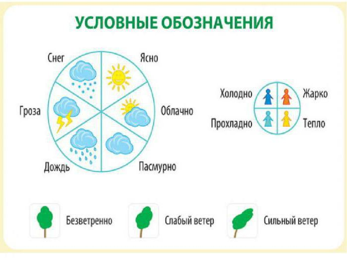 weather symbol by symbols