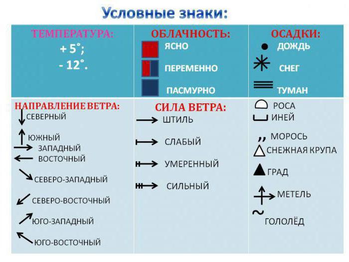 условные знаки явлений погоды