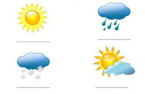 условные знаки погоды