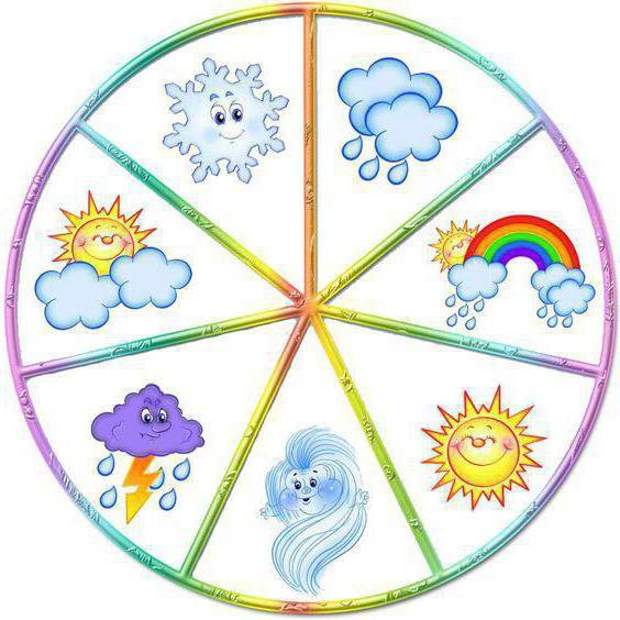 условные знаки погоды окружающий мир