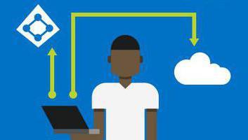 Групповые политики Active Directory: настройки