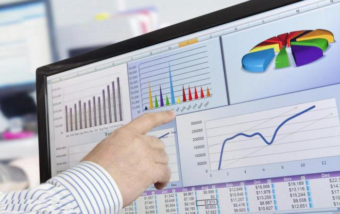 analysis of financial and economic activities