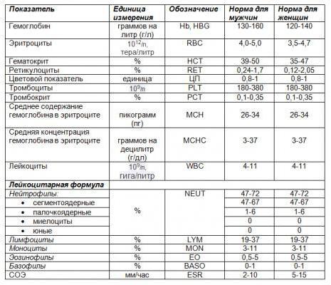 нормативы биохимического анализа крови у женщин