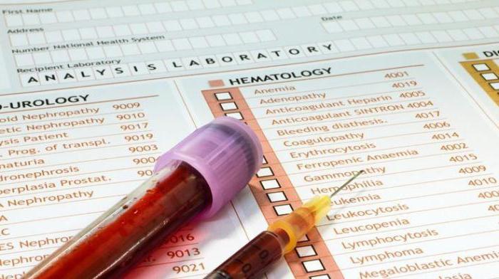 какими буквами обозначается гемоглобин в анализах