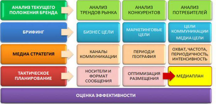 media plan advertising campaign example