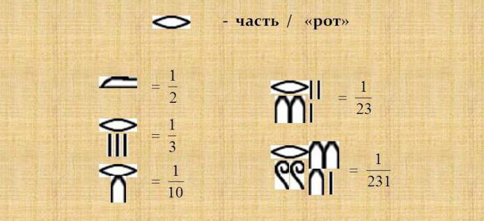 Egyptian number system description