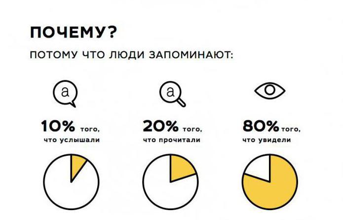 Infographics samples