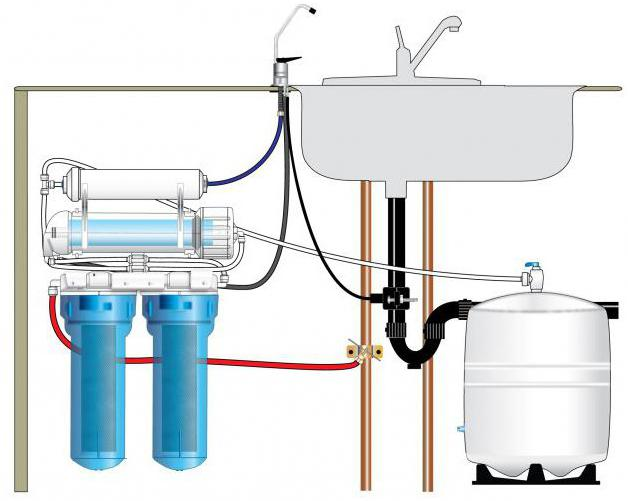 Reverse Osmosis Water Benefits and Harm