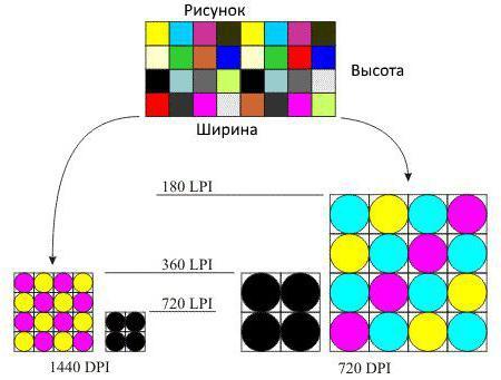 inkjet printer resolution