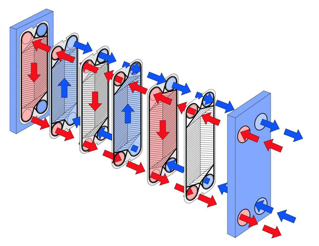 flushing heat exchangers