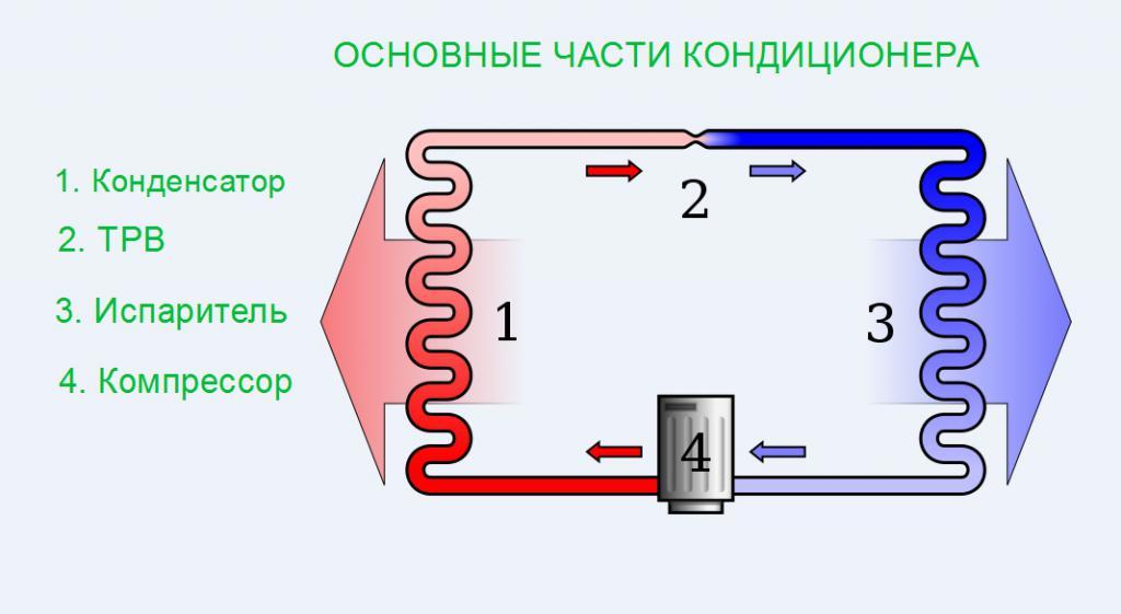 Такие разные кондиционеры. Чем кондиционер отличается от сплит-системы. Какое оборудование нужно именно вам