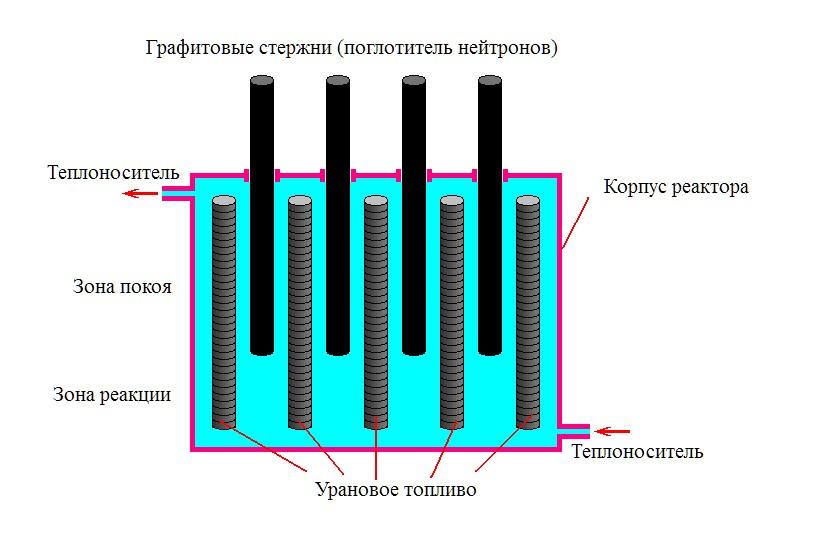 nuclear reactor circuit