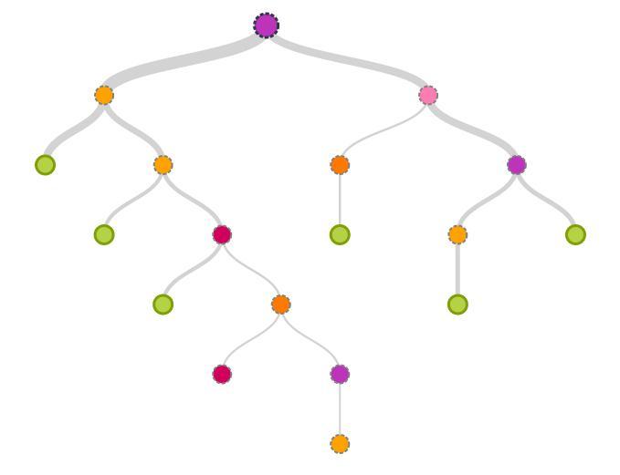 decision tree building