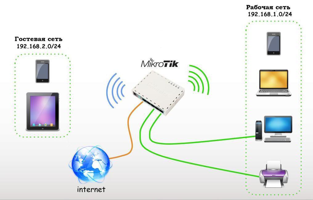Как сделать интернет из точки доступа 830