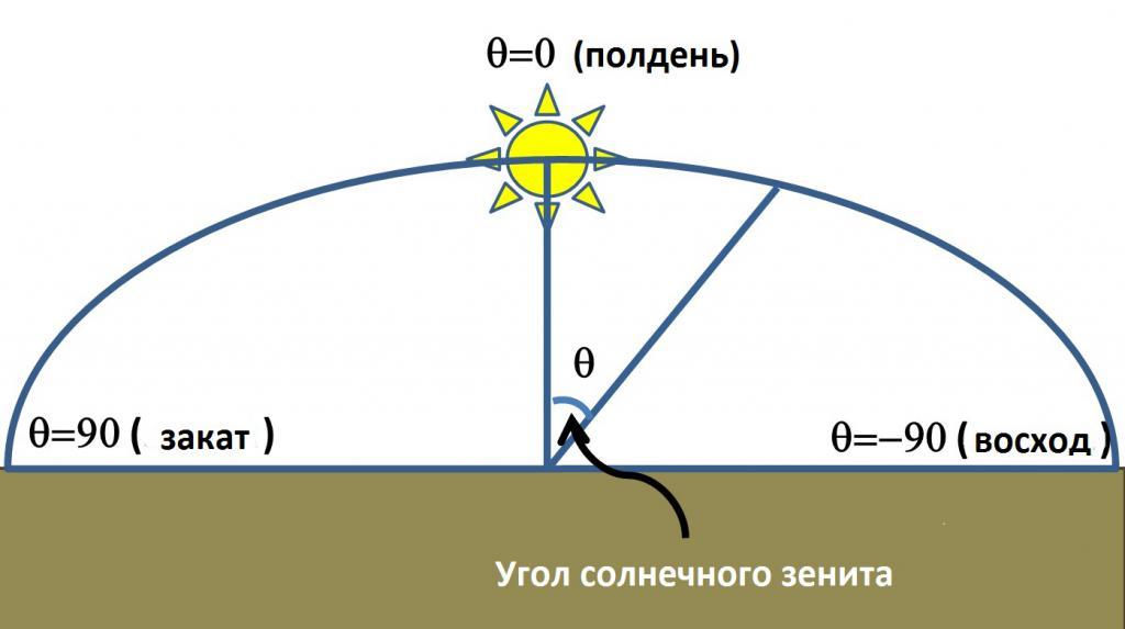 The sun at its zenith - scheme